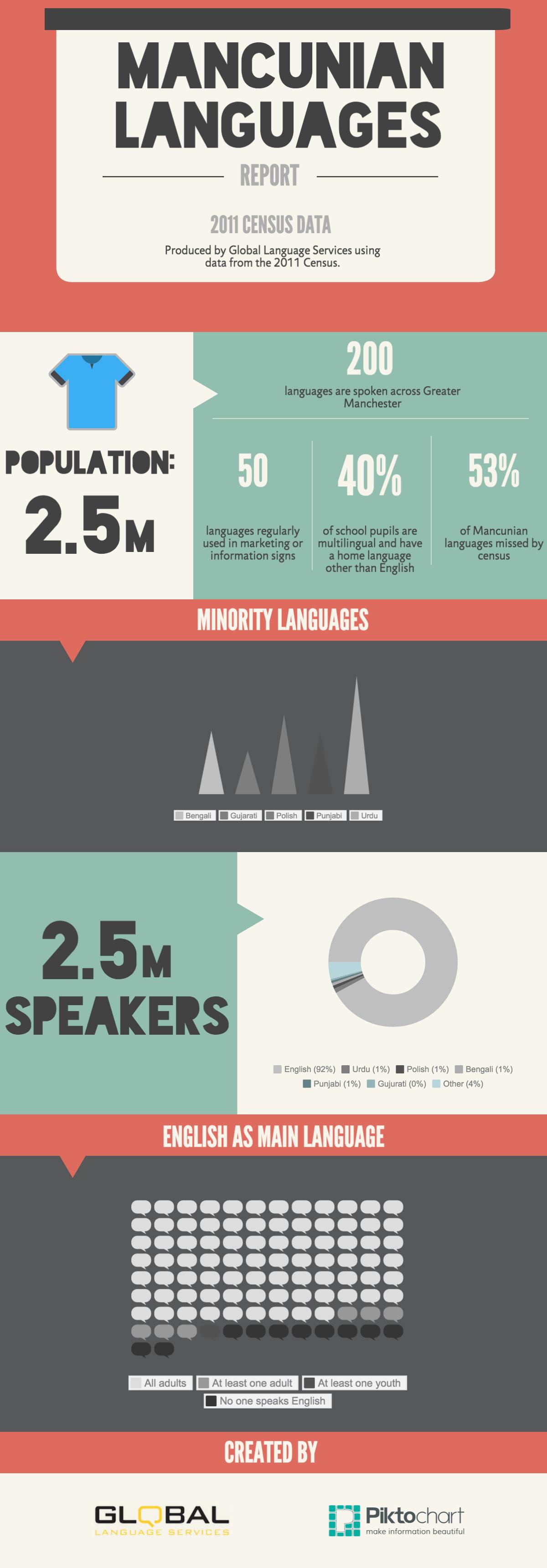 Manchester Language Report